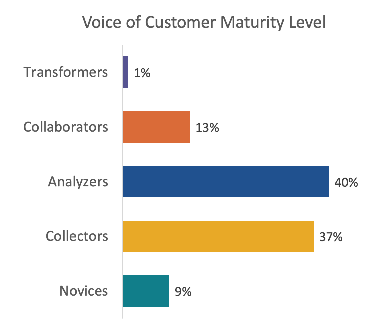 Voice of Customer Program Maturity