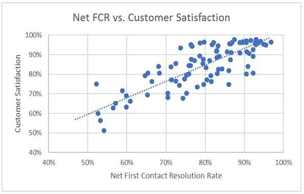 graph of customer satisfaction vs call resolution rate