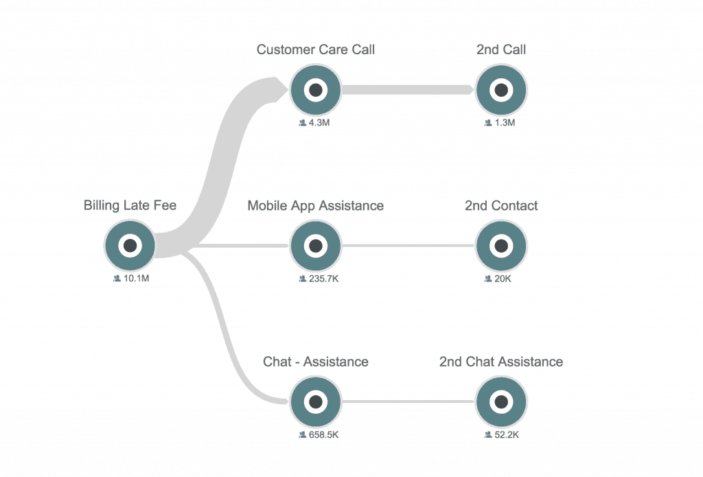 illustration of care call journeys