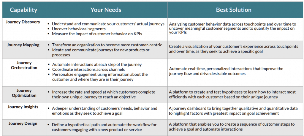 customer journey analytics capabilities