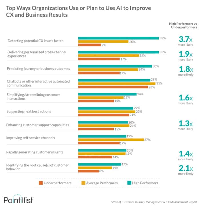 Organizations use AI to detect CX issues faster, orchestrate personalized journeys, predict journey or business outcomes and more