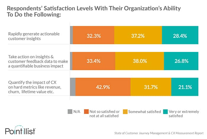 Respondents' satisfaction levels with their ability to generate customer insights, take action on customer feedback, quantify the impact of CX on business metrics