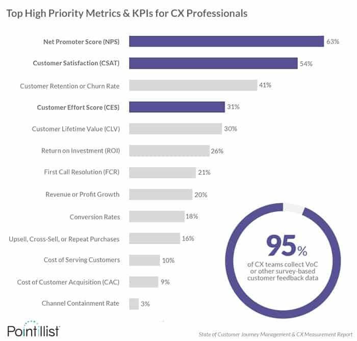 Top customer experience metrics are NPS, CSAT and CES