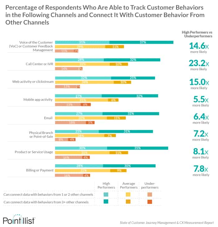 Percentage of respondents who track and connect customer behavior across channels