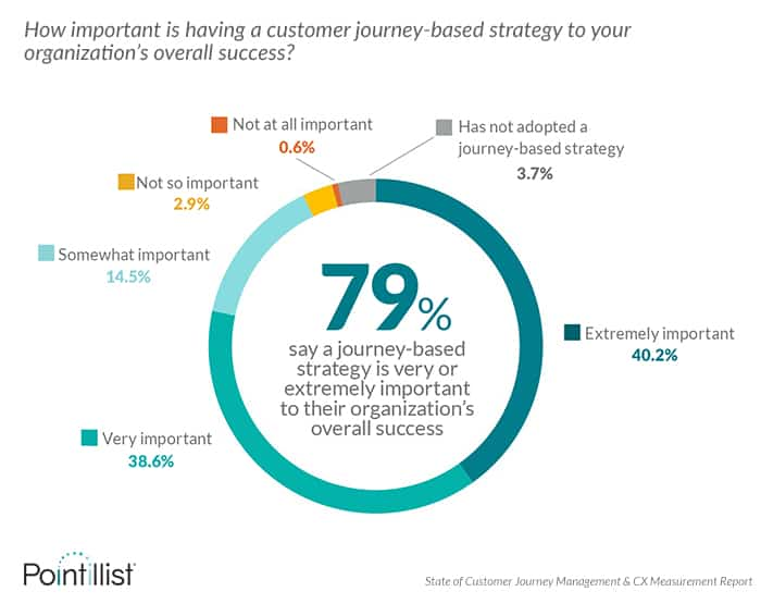 A journey management approach to customer experience is linked to business success