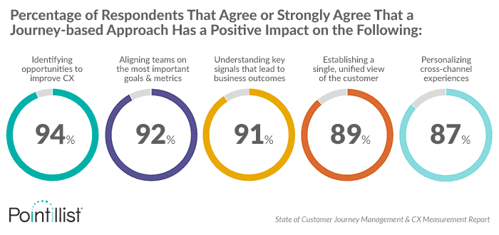 Percentage of respondents that agree a journey-based approach has a strong impact on CX