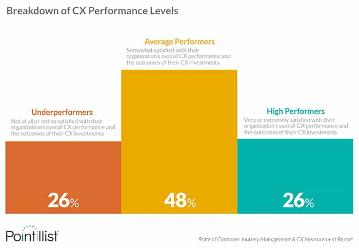 Breakdown of CX performance levels based on satisfaction with CX performance and investments