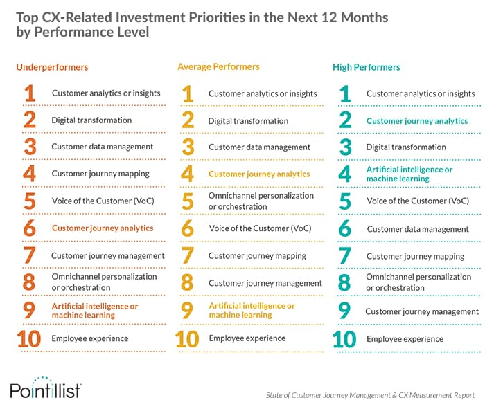 Top CX investment priorities include customer journey analytics, artificial intelligence and machine learning