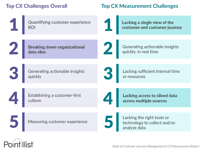 Top cx measurement challenge is lacking a single customer view