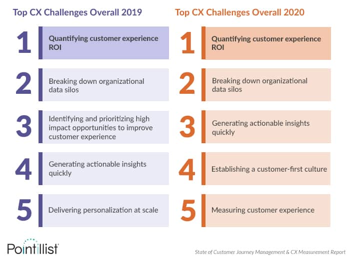 Quantifying the ROI of customer experience is the top challenge for the second consecutive year