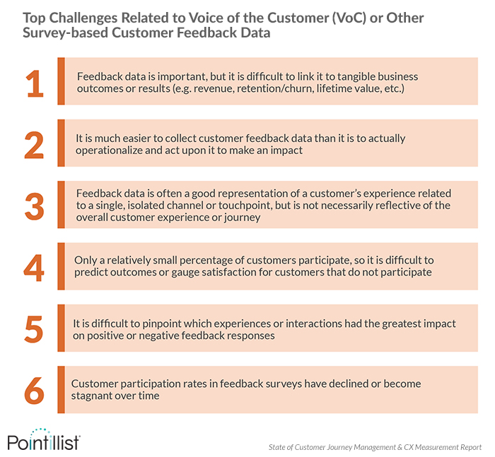 Top VoC challenge is that it's difficult to link customer feedback to business outcomes like revenue, churn and lifetime value