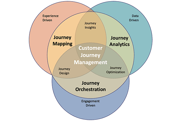 customer journey management framework