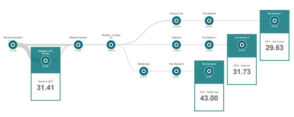 journey-based VoC metrics