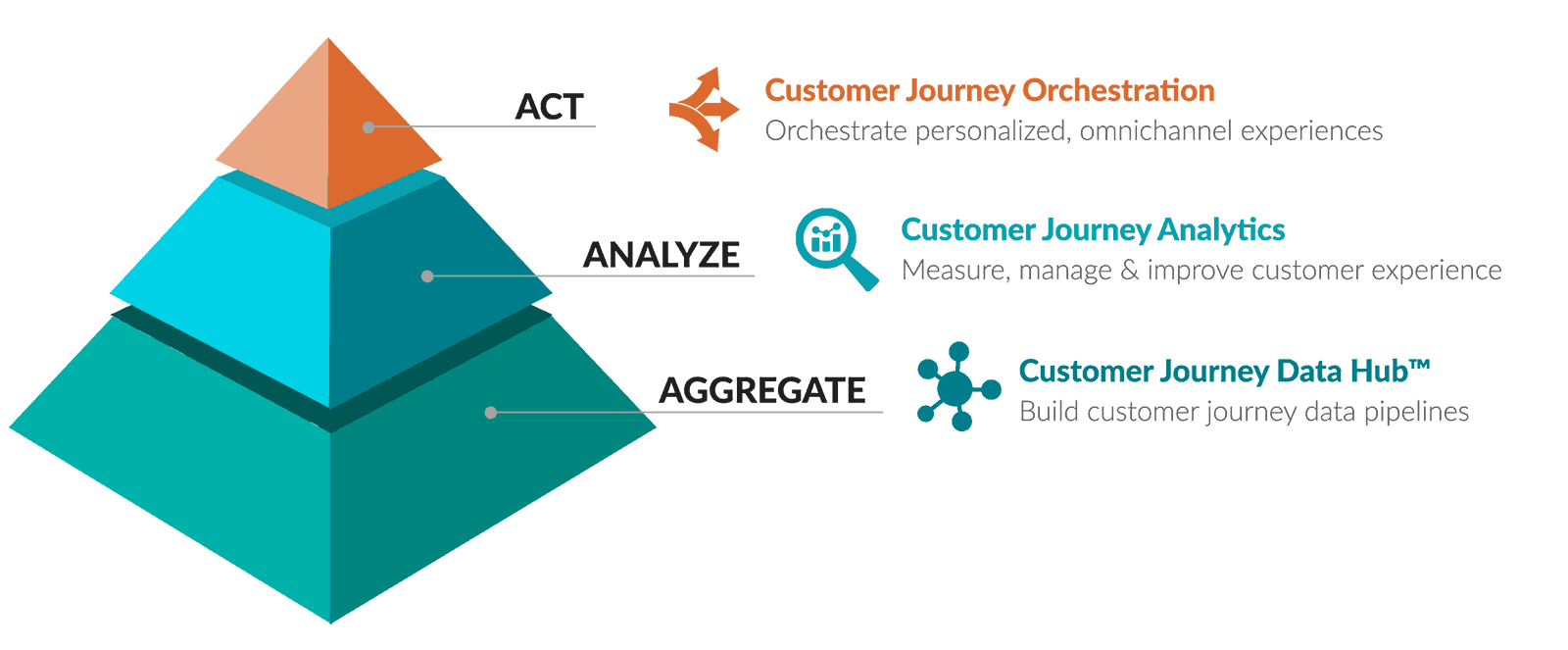 Pointillist's customer journey management software enables enterprises to aggregate, analyze & act on customer journey data
