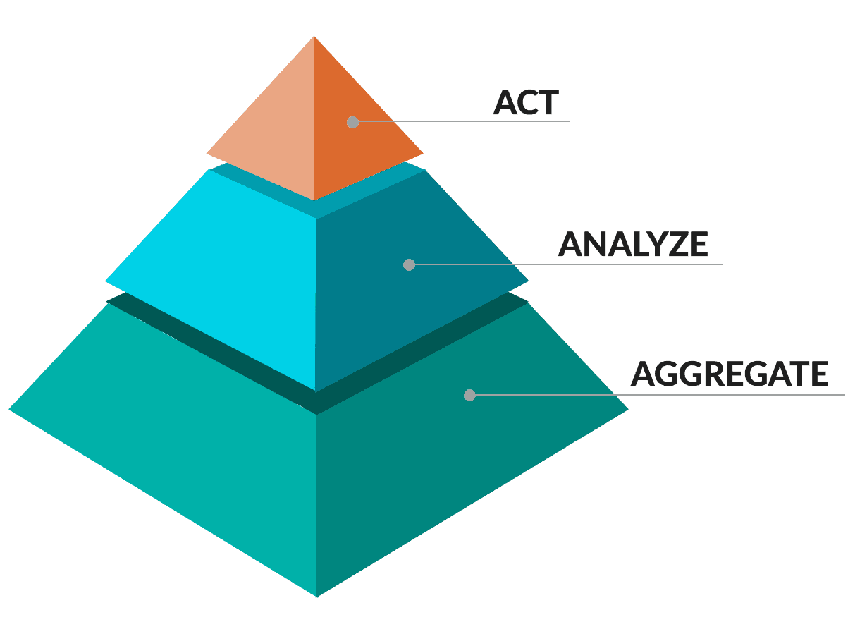 Pointillist's customer journey management software enables enterprises to aggregate, analyze & act on customer journey data