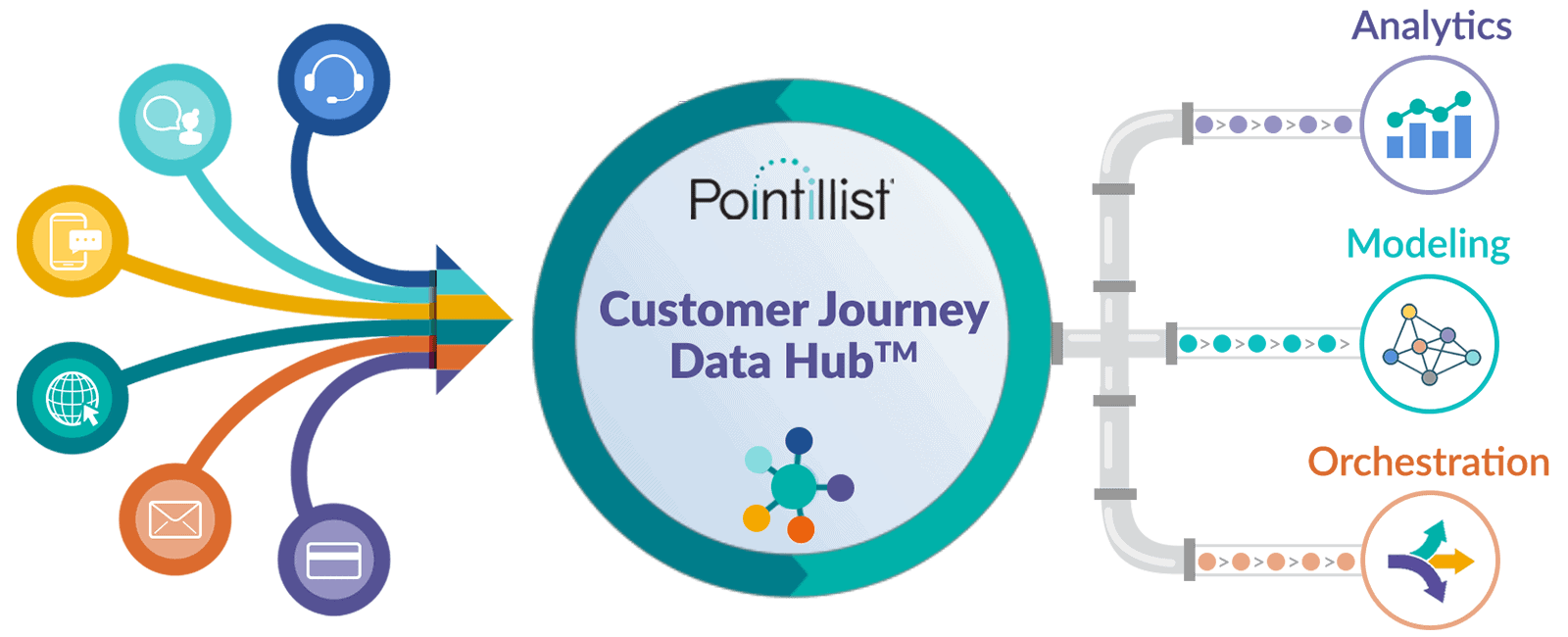 Pointillist's customer data management hub fuels enterprise analysis, modeling and orchestration