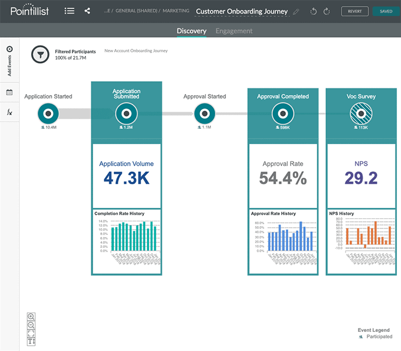 Pointillist customer journey analytics makes it easy to measure journeys and predict outcomes