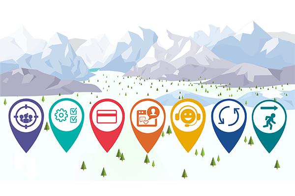seven types of customer journeys