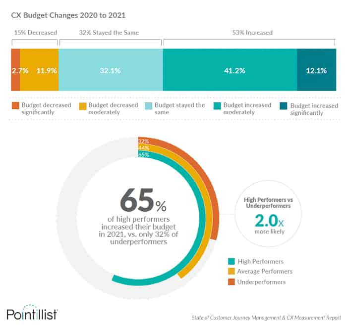 cx survey finds that 65% of leading teams obtained a budget increase for CX