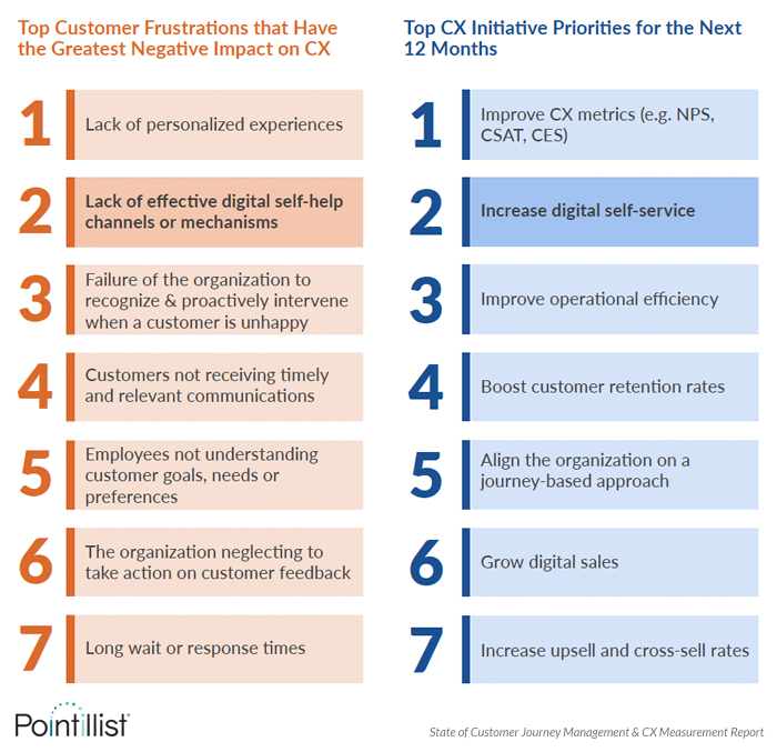 cx survey finding: top CX priority is to increase digital self-service