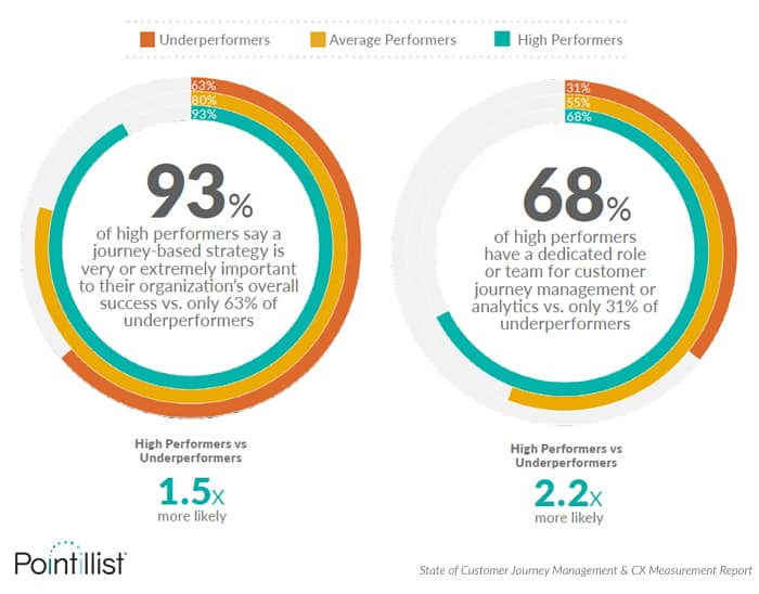 cx survey finding: leaders have journey management teams