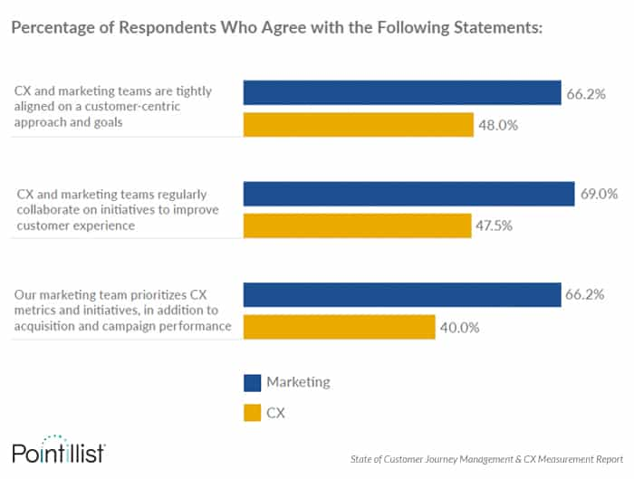 key cx survey finding: marketing and cx teams are not aligned on customer experience initiatives