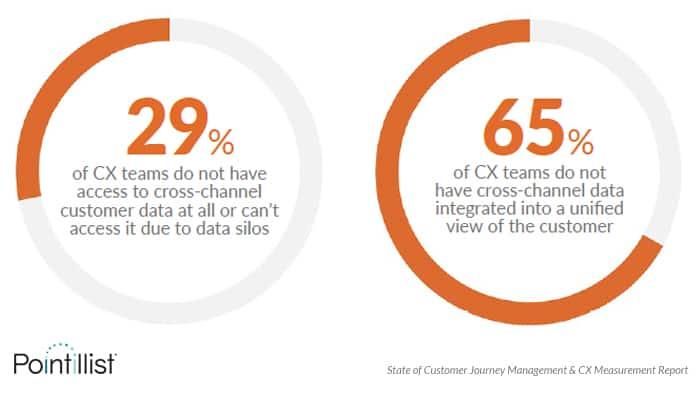 CX teams struggle with customer data silos