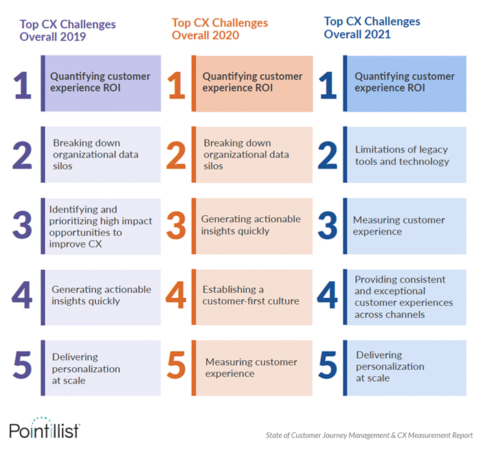 top cx challenges from 2021 cx survey