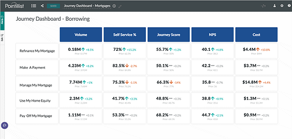 dashboard of customer journey scores