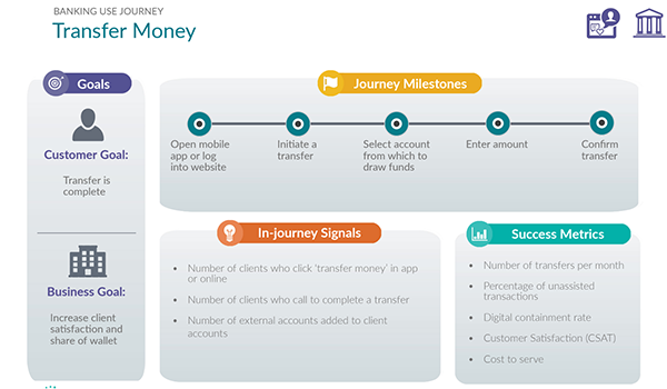 example of a banking customer journey