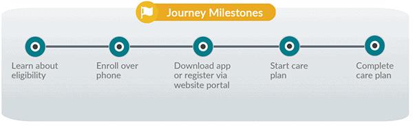 example of customer journey milestones